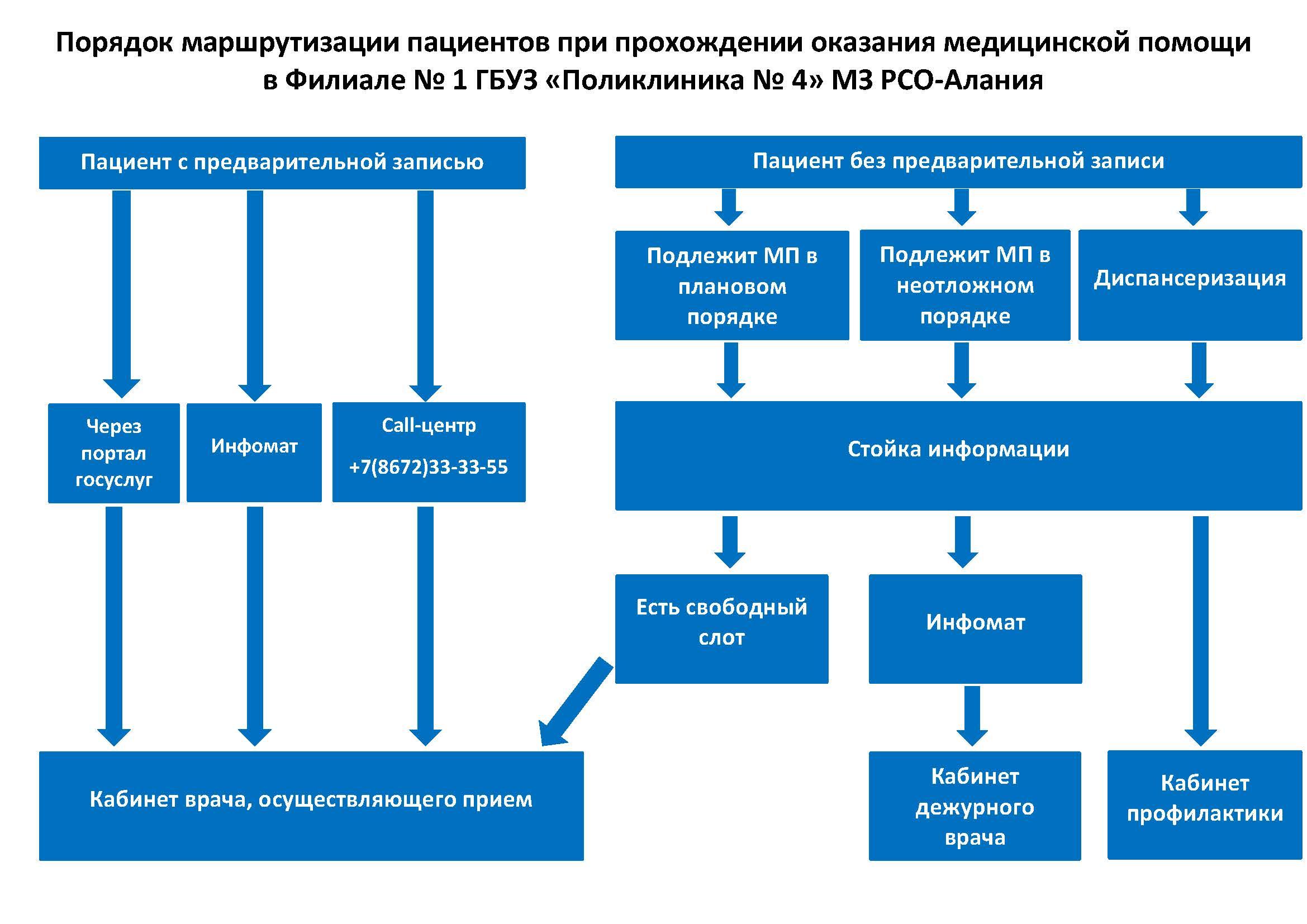 """ГБУЗ """"Поликлиника № 4"""" МЗ РСО-Алания"""